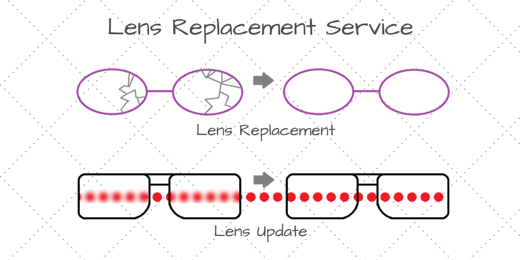 Lens Replacement